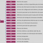 Cónoce los directorios de GNU Linux (FHS)